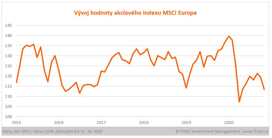Vývoj hodnoty indexu MSCI Europe