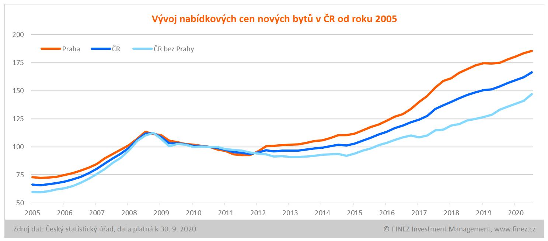 Vývoj cen bytů v ČR