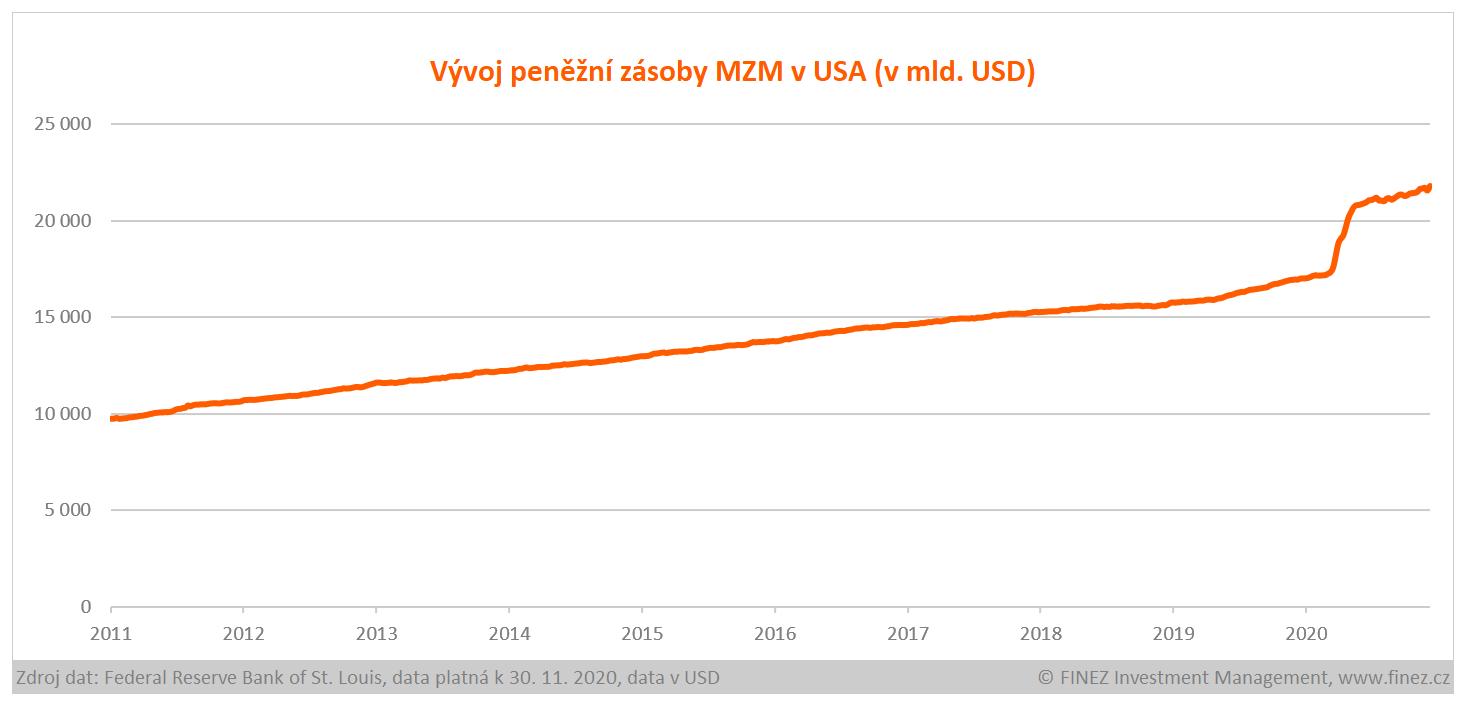 Vývoj peněžní zásoby MZM v USA (v mld. USD)