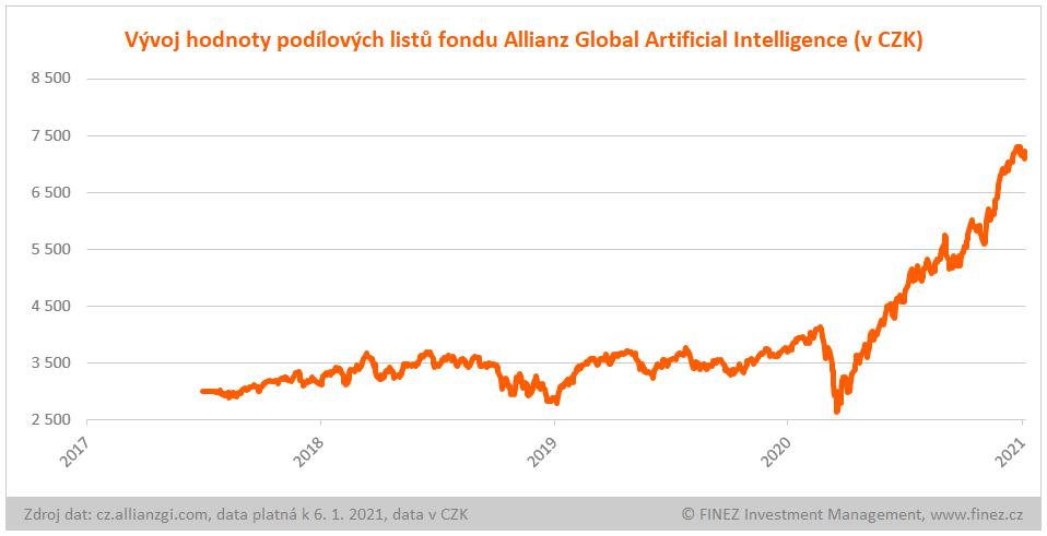 Allianz Global Artificial Intelligence - vývoj hodnoty investice v CZK