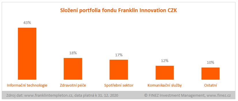 Franklin Innovation Fund - složení portfolia