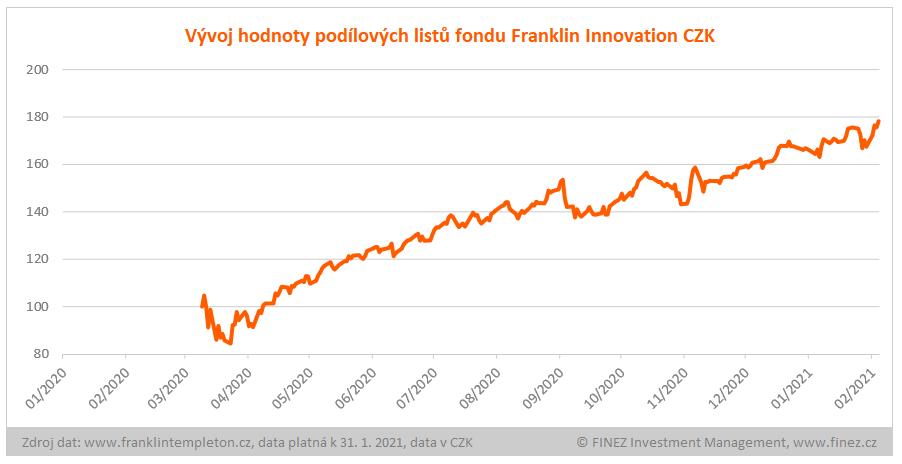 Franklin Innovation Fund - vývoj hodnoty investice
