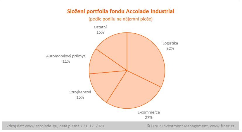 Accolade Industrial Fund - složení portfolia