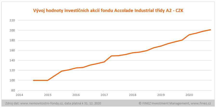 Accolade Industrial Fund - vývoj hodnoty investičních akcií