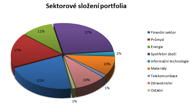 Pioneer Funds - Top European Players - sektorové rozložení portfolia