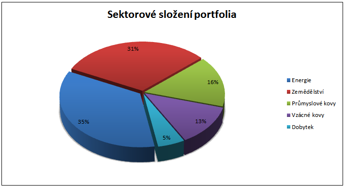 Credit Suisse Commodity Index Plus - sektorové rozložení portfolia