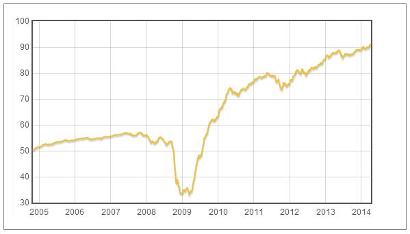 Pioneer Euro Strategic Bond - vývoj hodnoty fondu