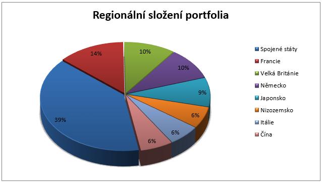 Fond Templeton Global Fund - regionální složení portfolia