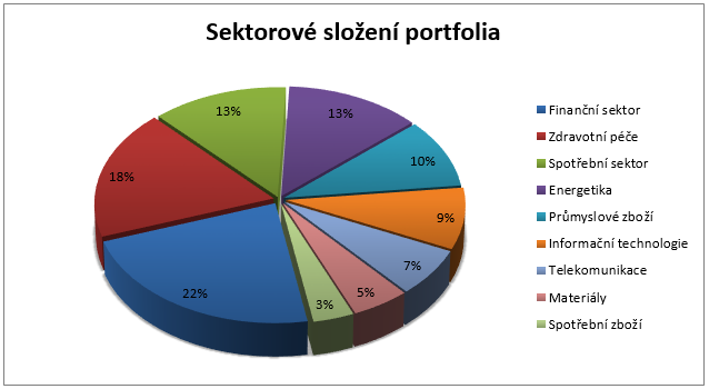 Fond Templeton Global Fund - sektorové složení portfolia
