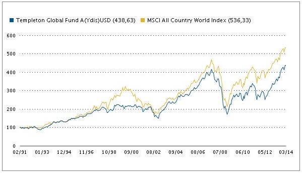 Fond Templeton Global Fund - vývoj hodnoty fondu