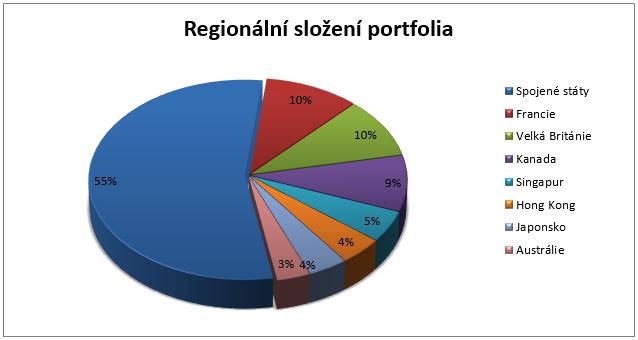 Parvest Equity World Low Volatility - Regionální složení portfolia