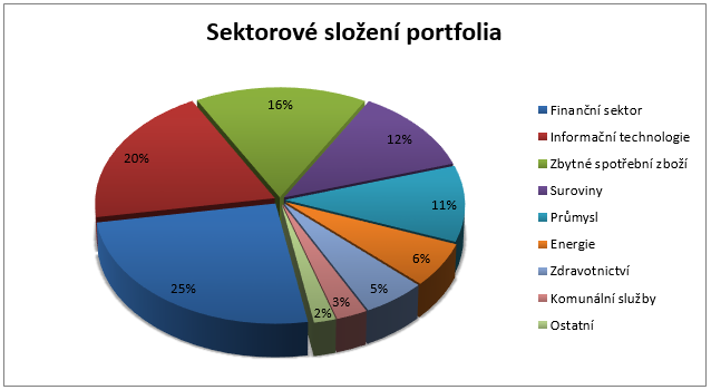 Parvest Equity World Low Volatility - Sektorové složení portfolia