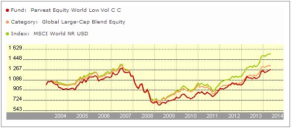 Parvest Equity World Low Volatility - Vývoj hodnoty fondu