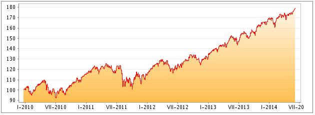 Fond Amundi Index Equity North America - Vývoj hodnoty fondu