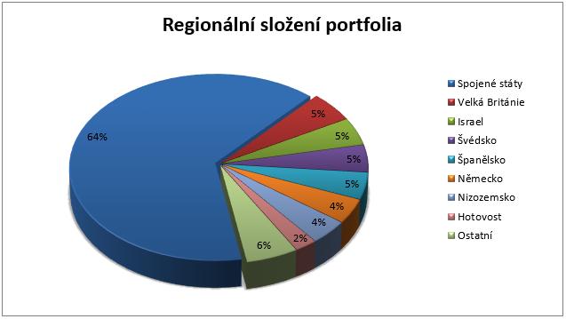 Fond Credit Suisse Global Equity Security - regionální složení portfolia