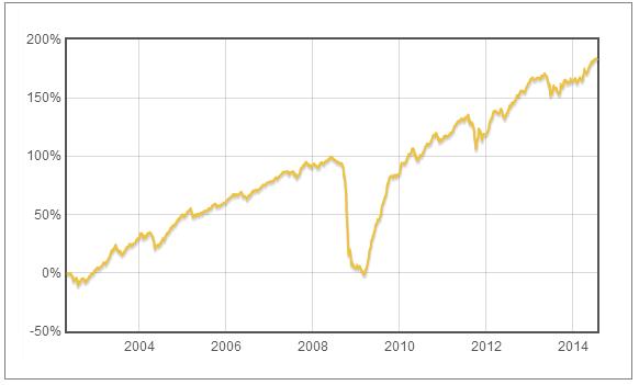 Fond Pioneer Emerging Markets Bond - vývoj hodnoty fondu