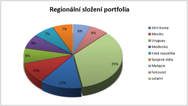 Fond Templeton Global Total Return - regionální rozložení portfolia