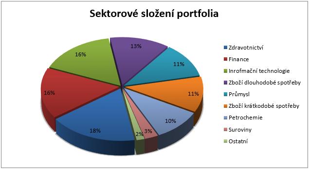 U.S. Pioneer Fund - sektorové rozložení portfolia