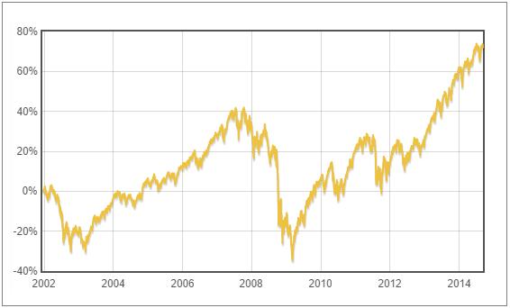 U.S. Pioneer Fund - vývoj hodnoty fondu