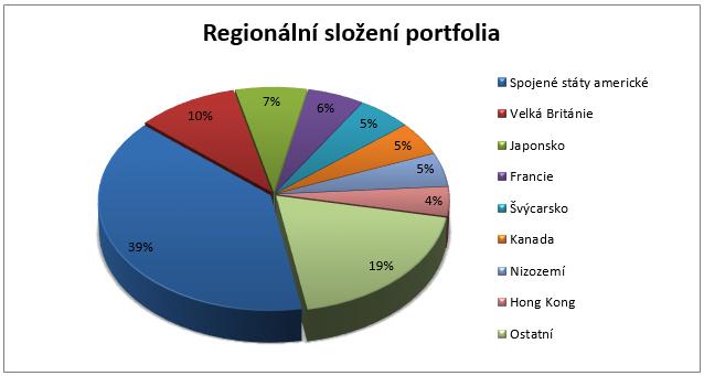 Fond ING Invest Banking & Insurance - regionální rozložení portfolia
