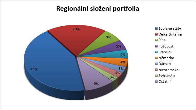 Fond Franklin Mutual Global Discovery - regionální rozložení portfolia