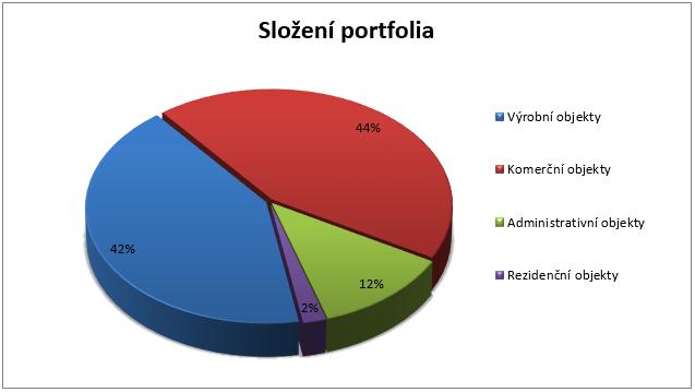 Realita nemovitostní fond - složení portfolia