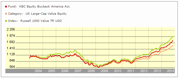 KBC Equity Fund Buyback America - vývoj hodnoty investice do fondu