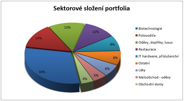 Fond ISČS Top Stocks - sektorové složení fondu