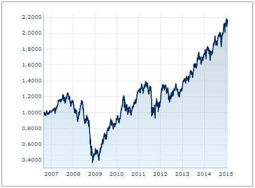 Fond ISČS Top Stocks - vývoj hodnoty podílových listů