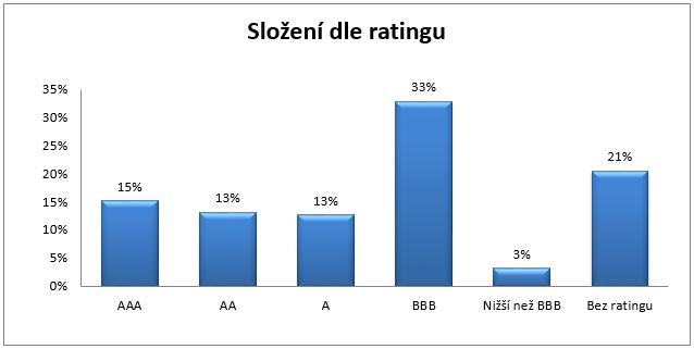 Fond Parvest Bond World - složení portfolia dle ratingu dluhopisů
