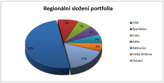 Fond Parvest Bond World - regionální složení portfolia
