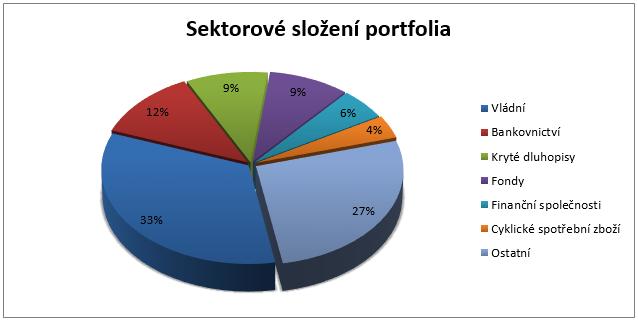 Fond Parvest Bond World - sektorové složení portfolia