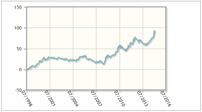 Fond Parvest Bond World - vývoj hodnoty investice