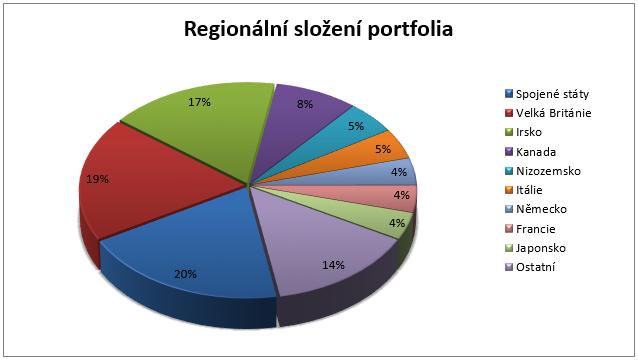 Fond Franklin Global Small-Mid Cap Growth - regionální složení portfolia