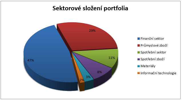 Fond Franklin Global Small-Mid Cap Growth - sektorové složení portfolia