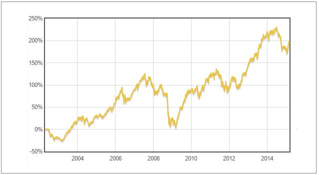 Fond Franklin Global Small-Mid Cap Growth - vývoj hodnoty podílových listů