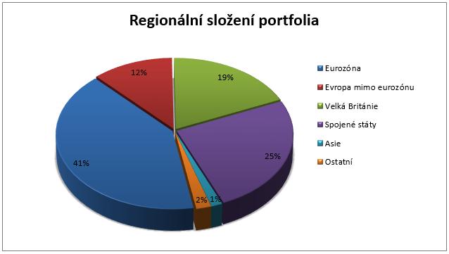 Fond C-Quadrat Strategie AMI - regionální složení portfolia