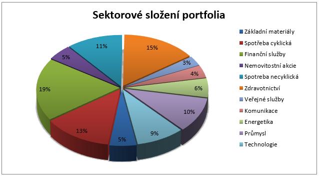 Fond C-Quadrat Strategie AMI - sektorové složení portfolia