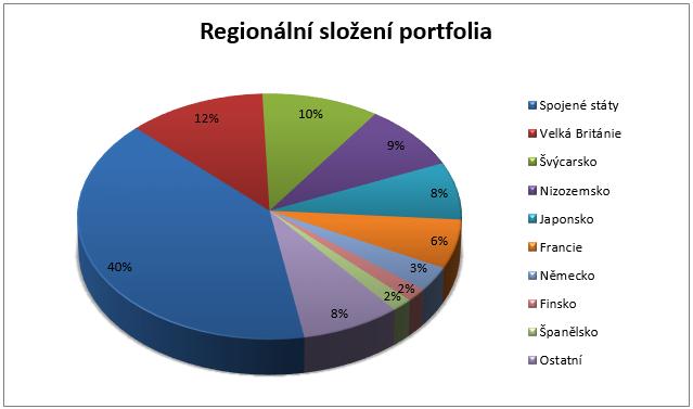 Fidelity Fond světových dividend - Regionální složení portfolia