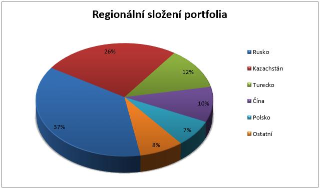 Fond ČP Invest Korporátních dluhopisů - Regionální složení portfolia