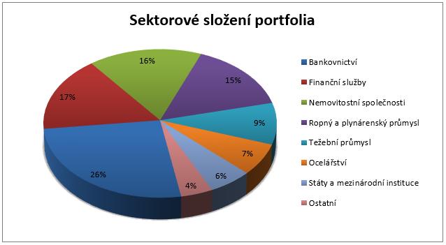 Fond ČP Invest Korporátních dluhopisů - Sektorové složení portfolia