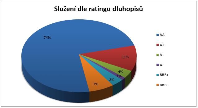 Raiffeisen chráněný fond ekonomických cyklů - složení portfolia dle ratingu dluhopisů