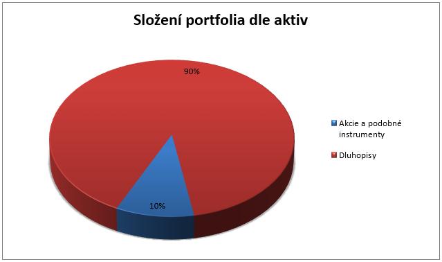 Raiffeisen chráněný fond ekonomických cyklů - rozložení portfolia